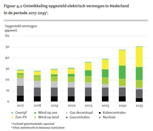 ontwikkeling opgesteld elektrisch vermogen nederland groei hernieuwbare energie